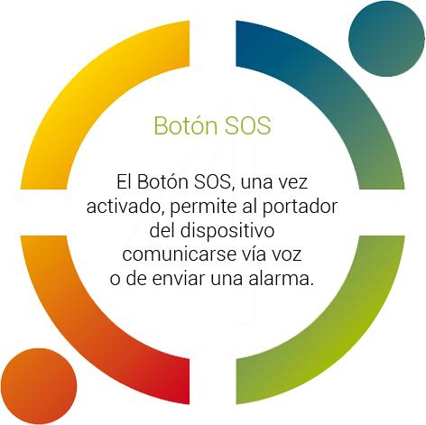 Boton SOS