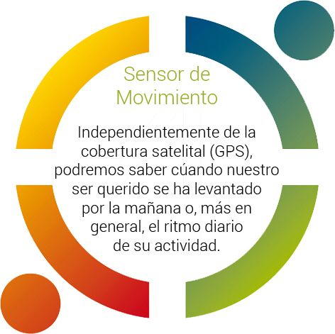 dispositivo gps sensor movimiento